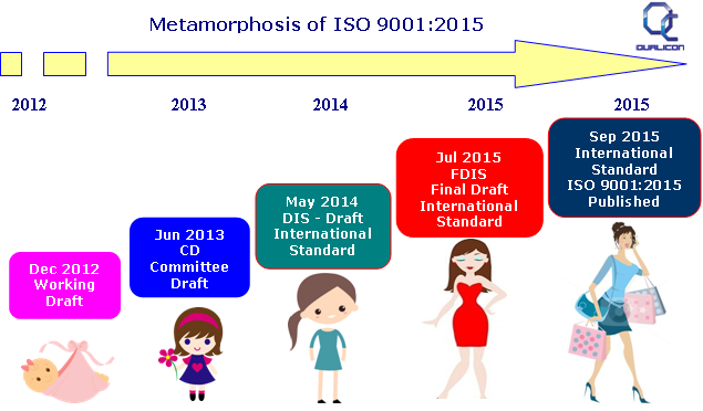 ISO 9001, ISO 9000, ISO 9001:2015, ISO 9000 2015, Revised ISO, 2015 ...