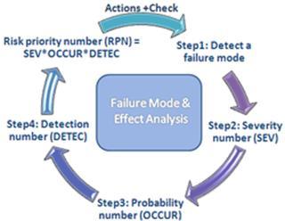 TS Core Tools, PPAP, SPC, SQC, FMEA, APQP, MSA, Control Plan, TS